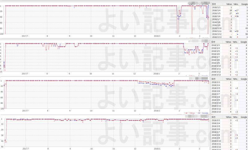 よい記事.com実績検索順位グラフ